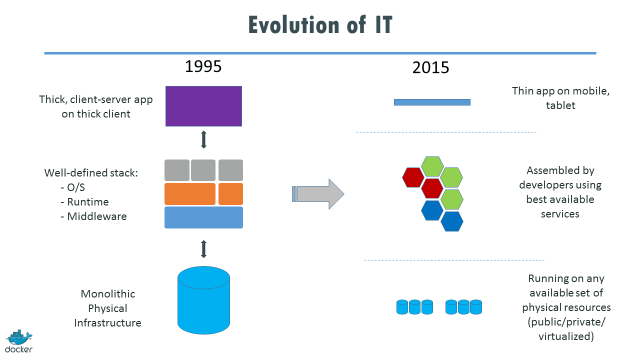 Evolution of IT